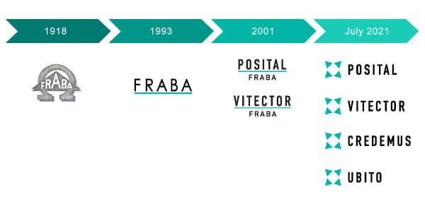 Zwei neue Firmen in der Fraba-Gruppe